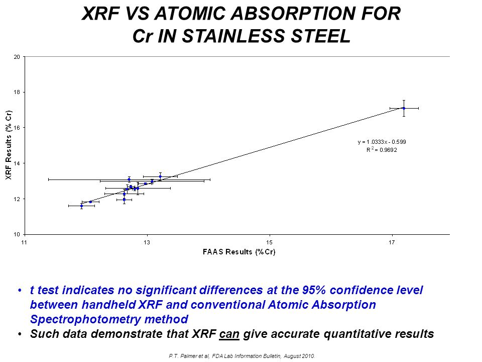 XRF VS ATOMIC ABSORPTION FOR