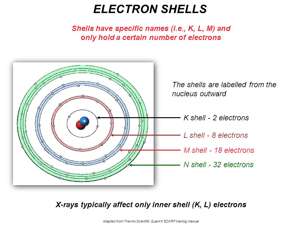 ELECTRON SHELLS Shells have specific names (i.e., K, L, M) and