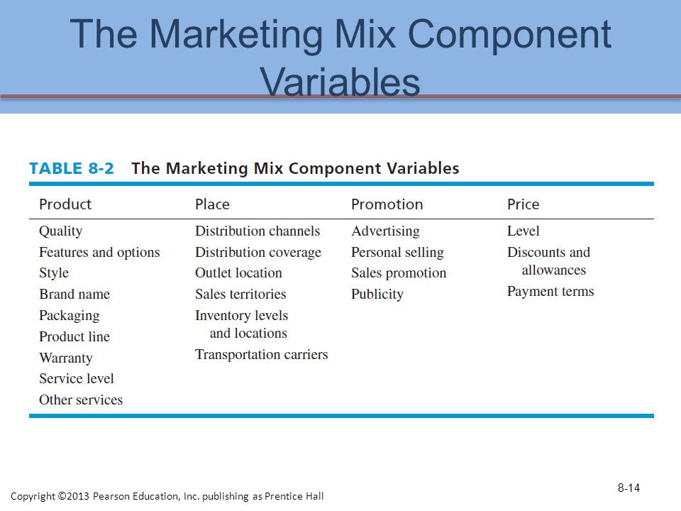 The Marketing Mix Component Variables