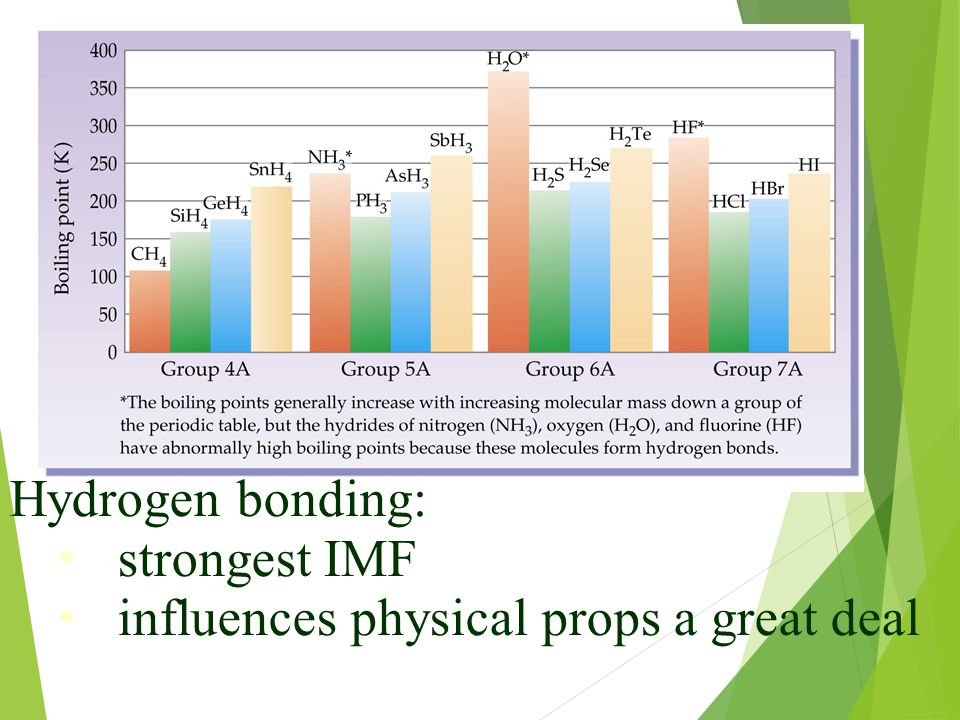 Hydrogen bonding: strongest IMF influences physical props a great deal
