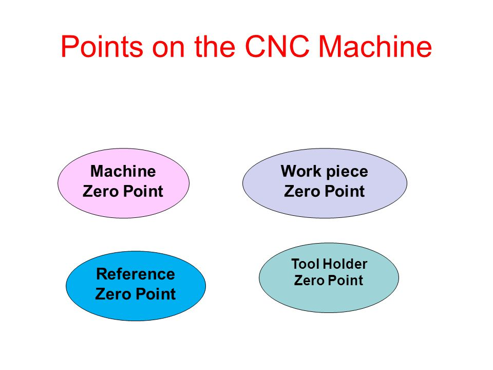 Points on the CNC Machine