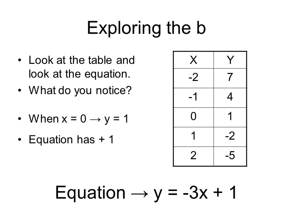 Exploring the b Equation → y = -3x + 1