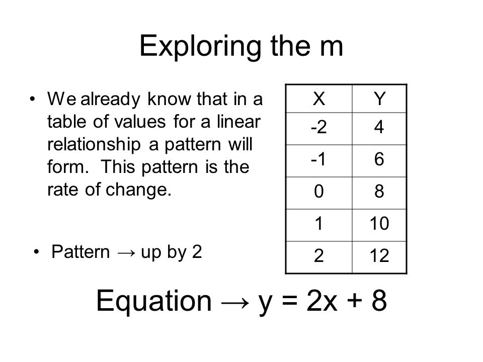 Exploring the m Equation → y = 2x + 8