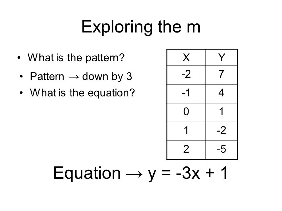 Exploring the m Equation → y = -3x + 1 What is the pattern X Y -2 7