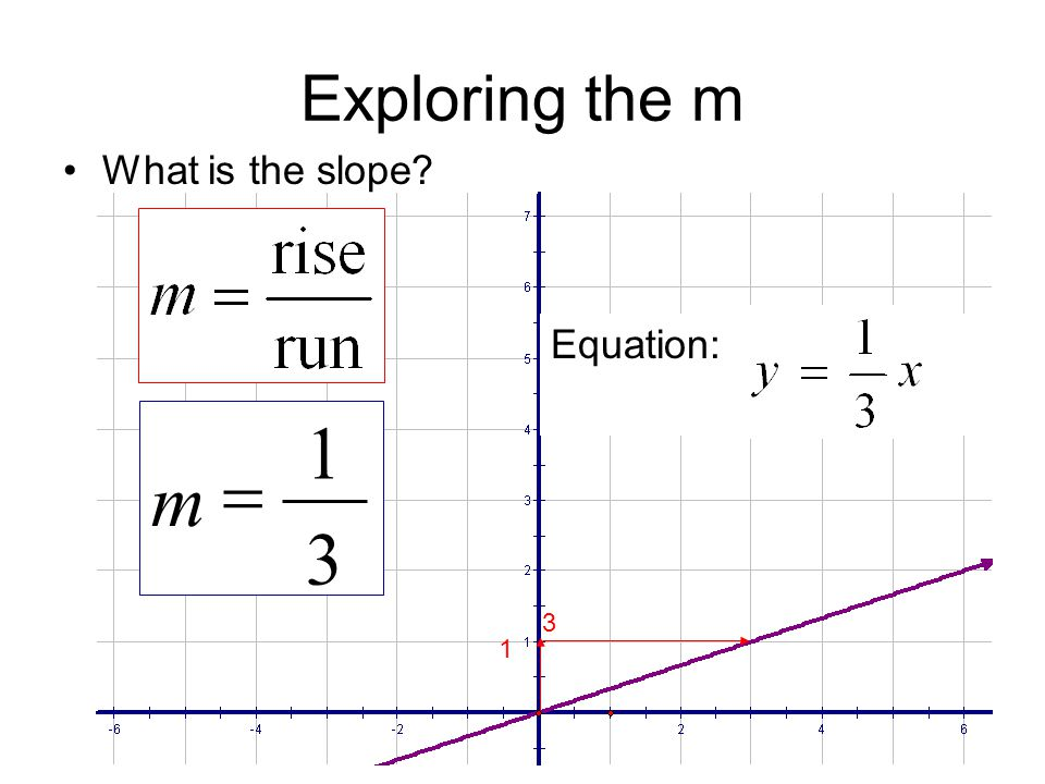 Exploring the m What is the slope Equation: 1 3 m = 3 1