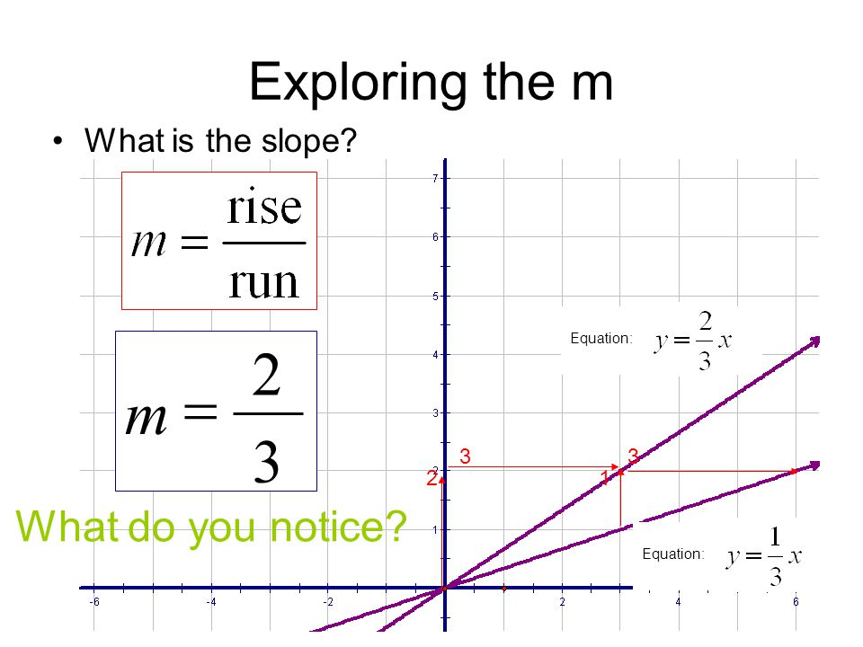2 = m 3 Exploring the m What do you notice What is the slope