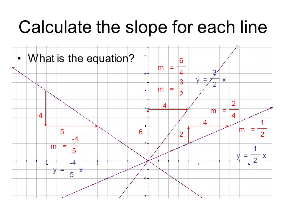 Calculate the slope for each line