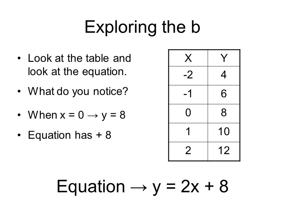 Exploring the b Equation → y = 2x + 8