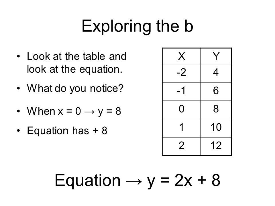 Exploring the b Equation → y = 2x + 8