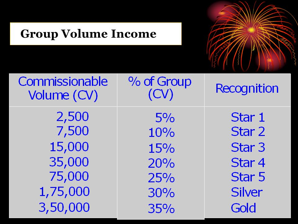 Group Volume Income
