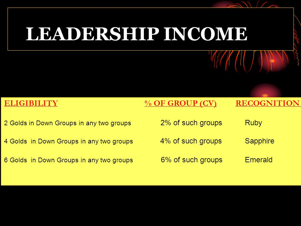 LEADERSHIP INCOME ELIGIBILITY % OF GROUP (CV) RECOGNITION