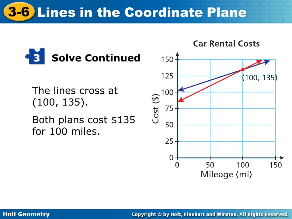 Solve Continued 3 The lines cross at (100, 135). Both plans cost $135 for 100 miles.
