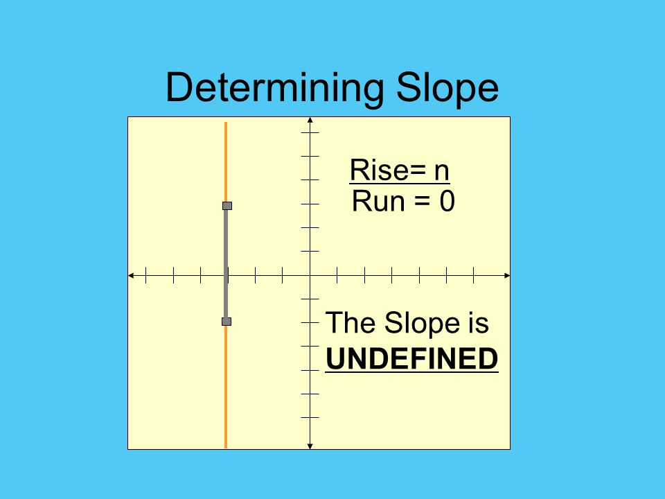 Determining Slope Rise= n Run = 0 The Slope is UNDEFINED