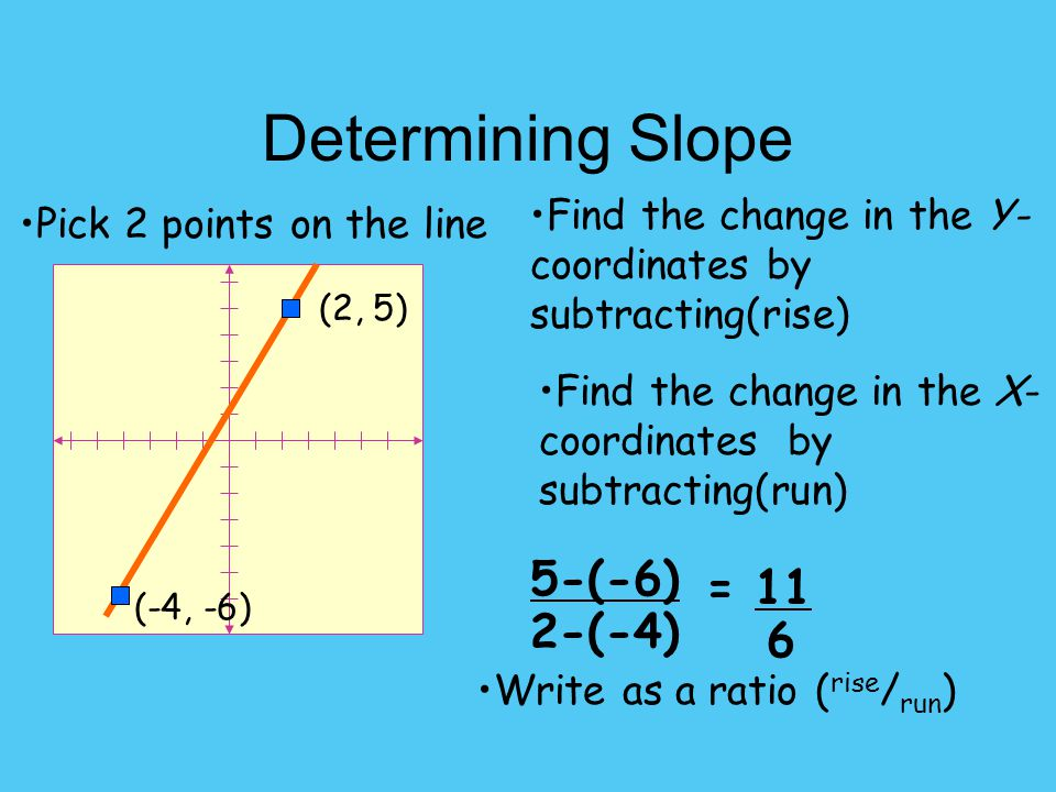 Determining Slope 5-(-6) = 11 6 2-(-4)