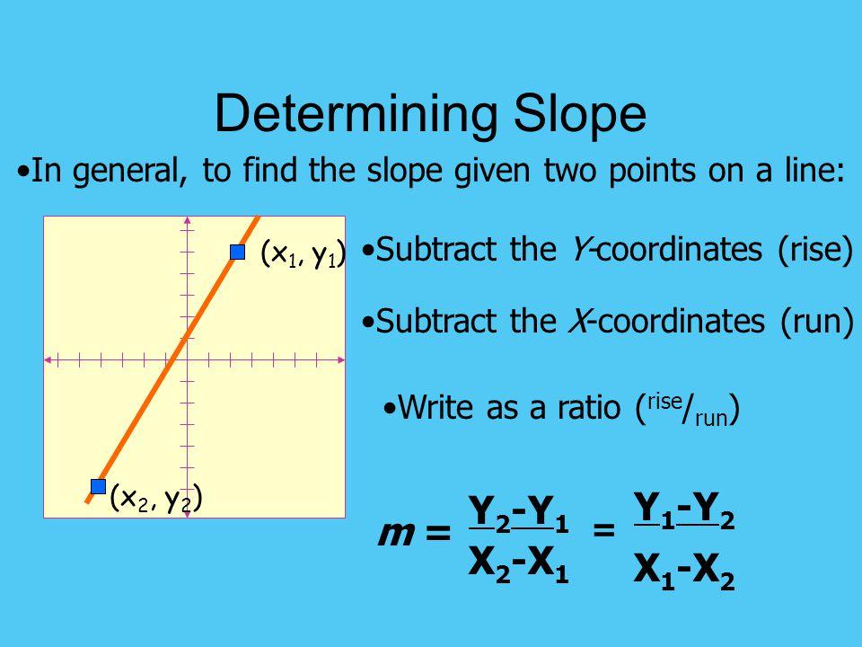 Determining Slope Y1-Y2 Y2-Y1 m = X1-X2 X2-X1