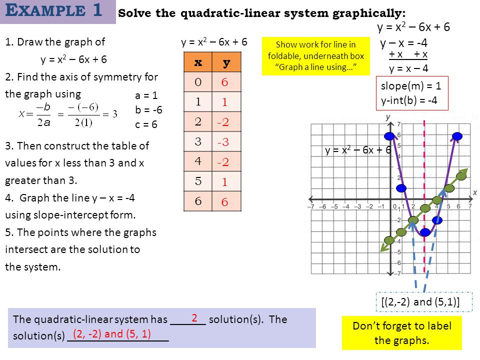 Solve the quadratic-linear system graphically: