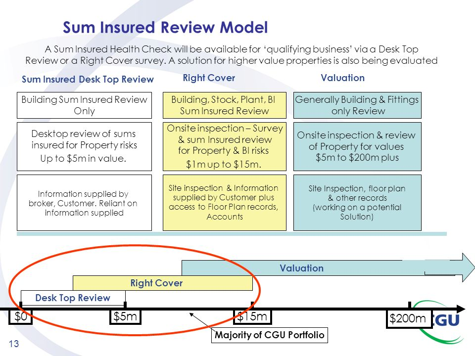 Sum Insured Review Model