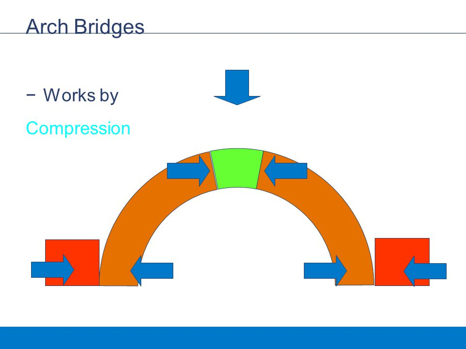 Arch Bridges Works by Compression