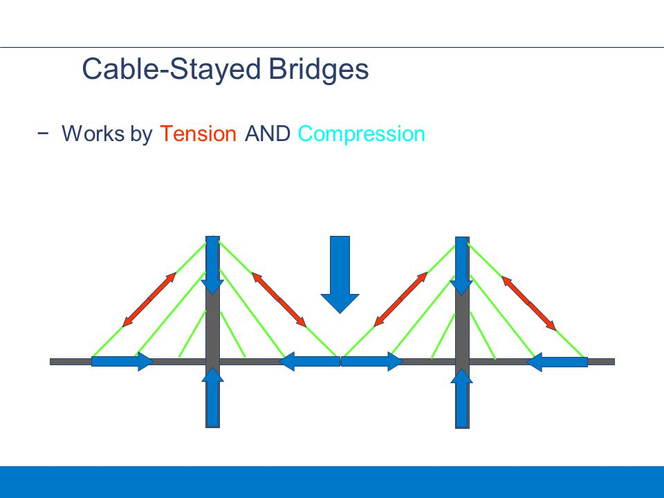 Cable-Stayed Bridges Works by Tension AND Compression