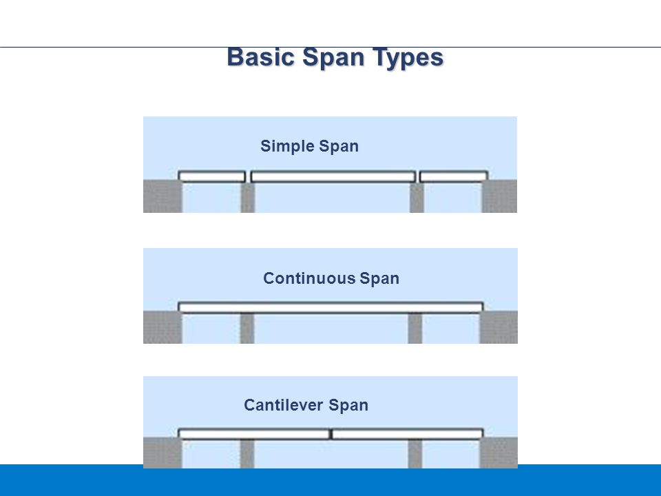 Basic Span Types Simple Span Continuous Span Cantilever Span