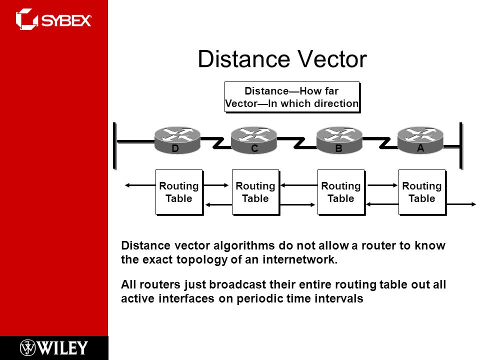 Distance—How far Vector—In which direction