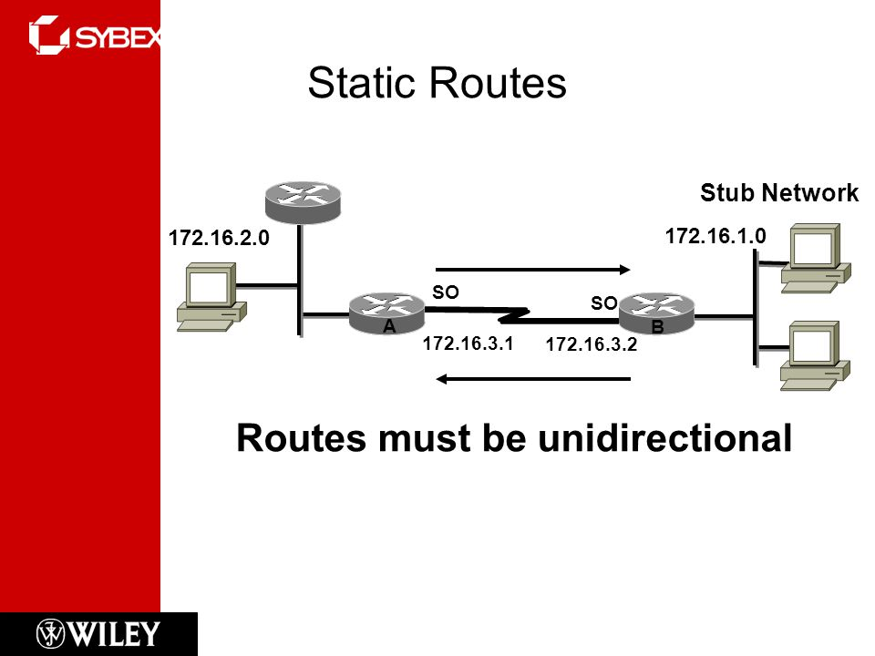 Static Routes Routes must be unidirectional Stub Network 172.16.2.0