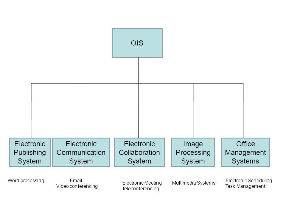 Electronic Publishing System Electronic Communication System