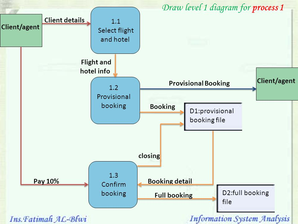 Select flight and hotel
