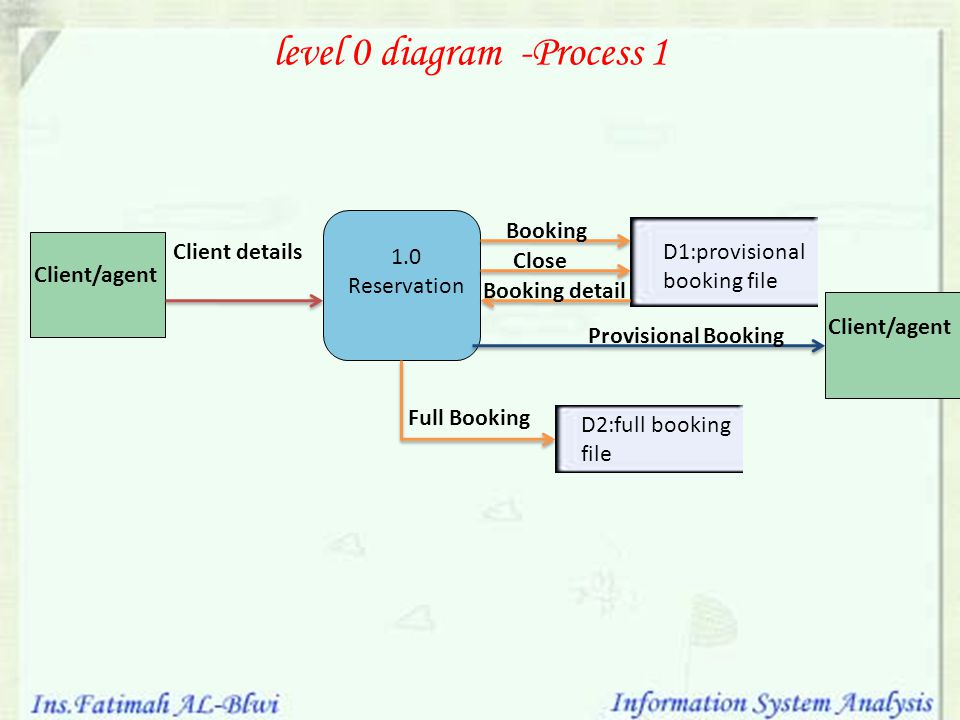 level 0 diagram -Process 1