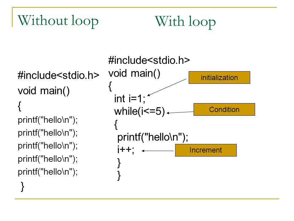Without loop With loop #include<stdio.h> void main()