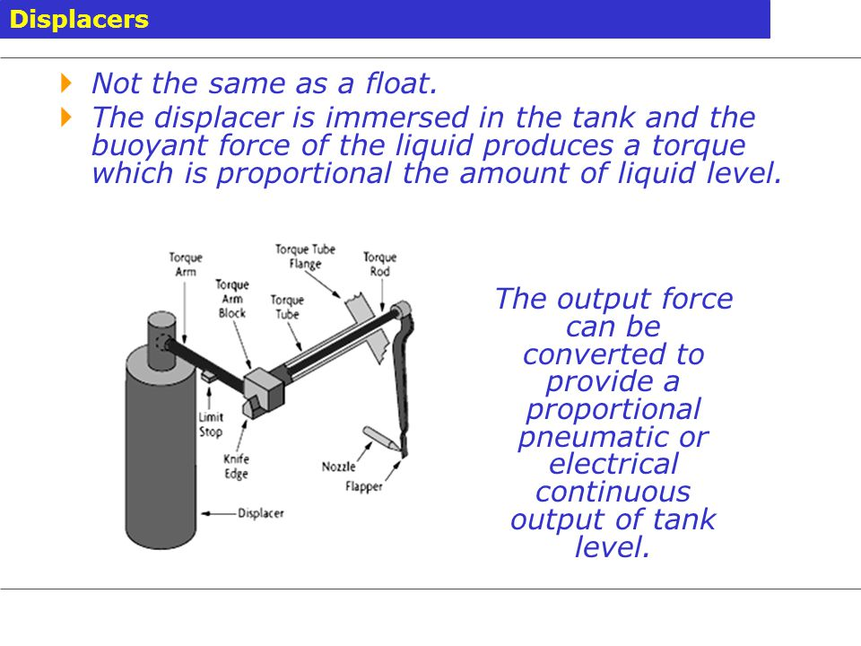 Displacers Not the same as a float.