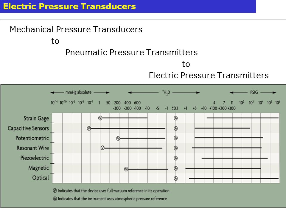 Electric Pressure Transducers
