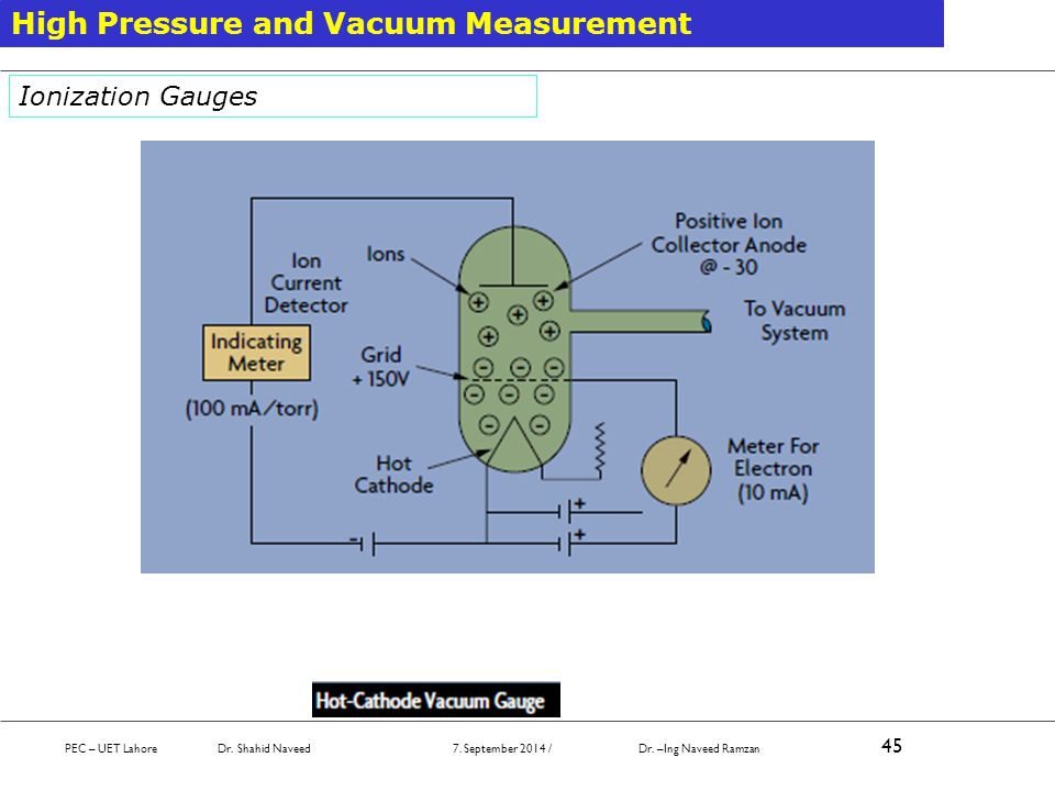 High Pressure and Vacuum Measurement