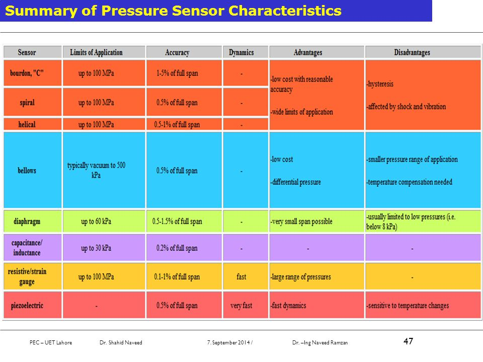 Summary of Pressure Sensor Characteristics