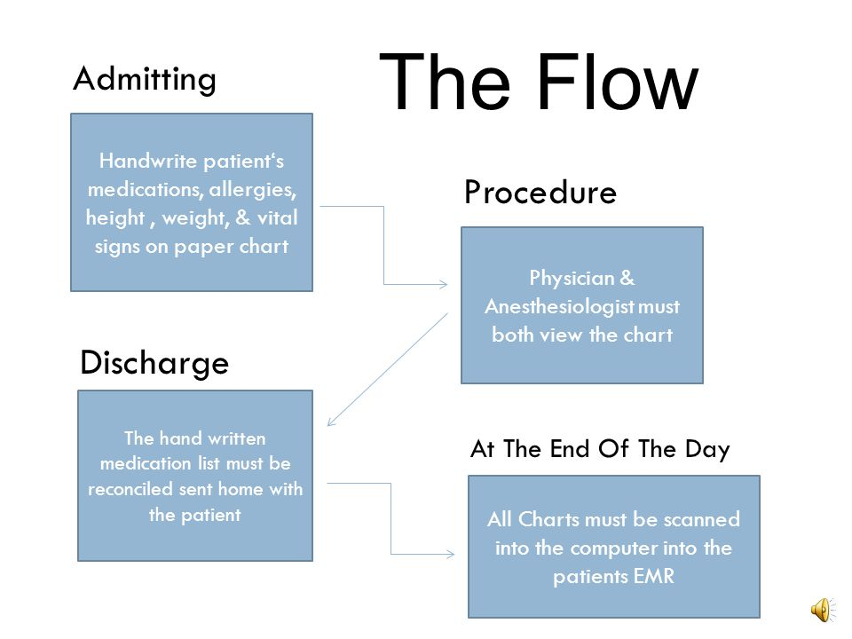 The Flow Admitting Procedure Discharge At The End Of The Day
