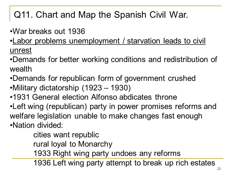 Q11. Chart and Map the Spanish Civil War.