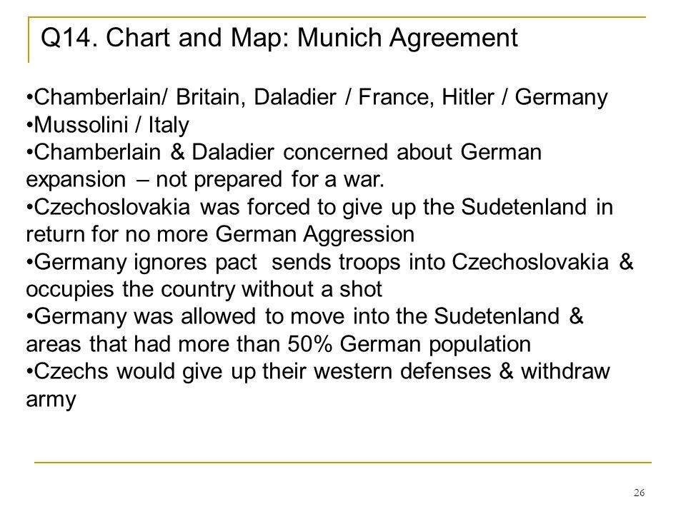 Q14. Chart and Map: Munich Agreement