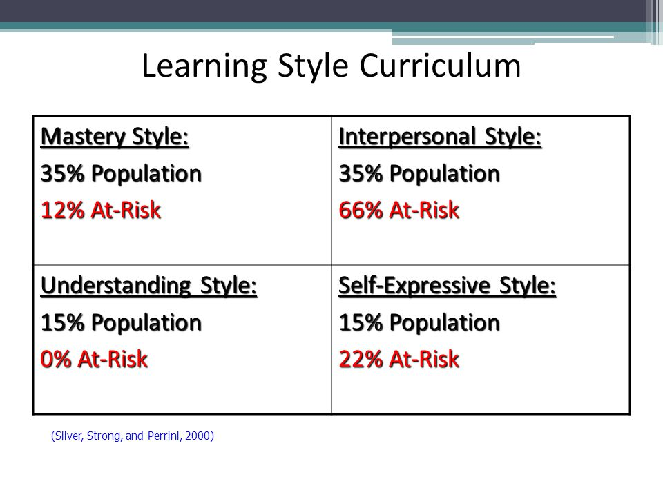 Learning Style Curriculum