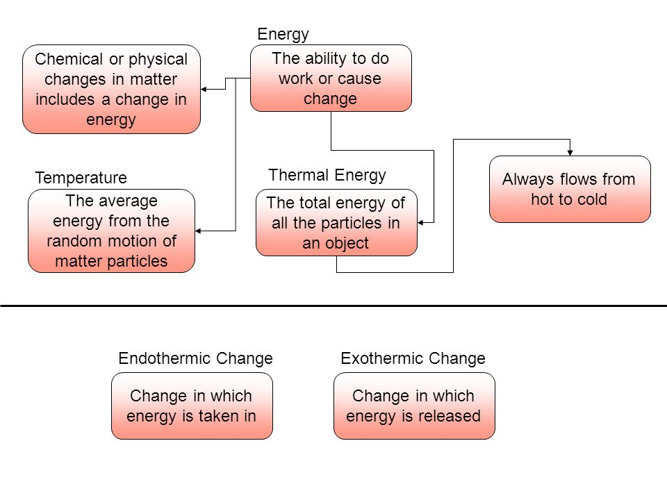 Chemical or physical changes in matter includes a change in energy