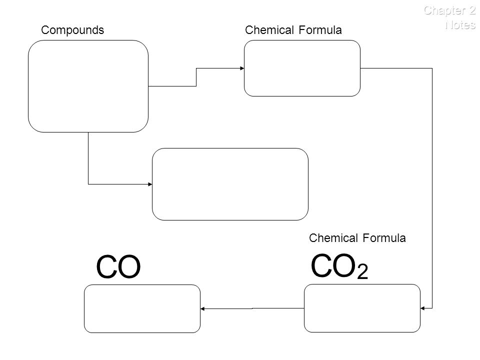 Chapter 2 Notes Compounds Chemical Formula Chemical Formula C O C O 2