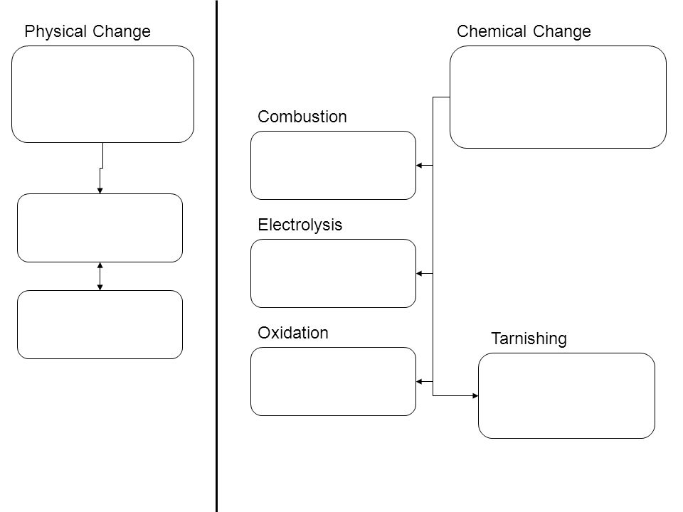 Physical Change Chemical Change Combustion Electrolysis Oxidation Tarnishing