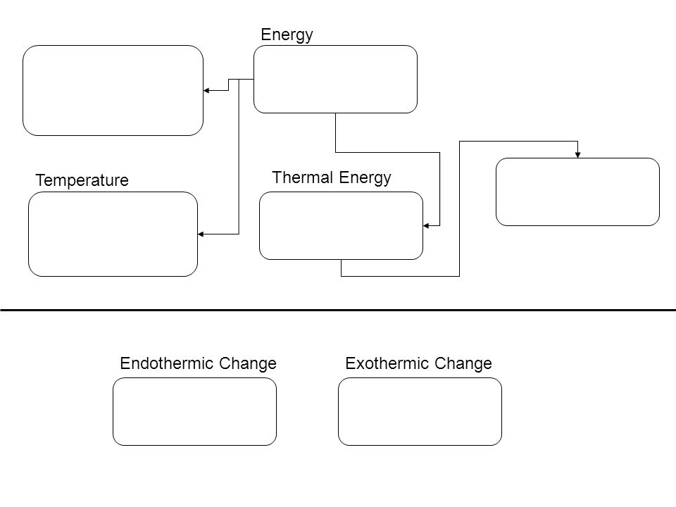 Energy Temperature Thermal Energy Endothermic Change Exothermic Change