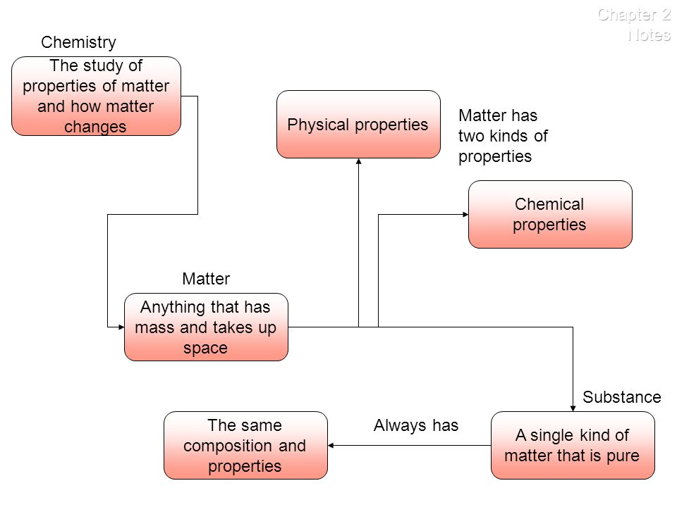 The study of properties of matter and how matter changes