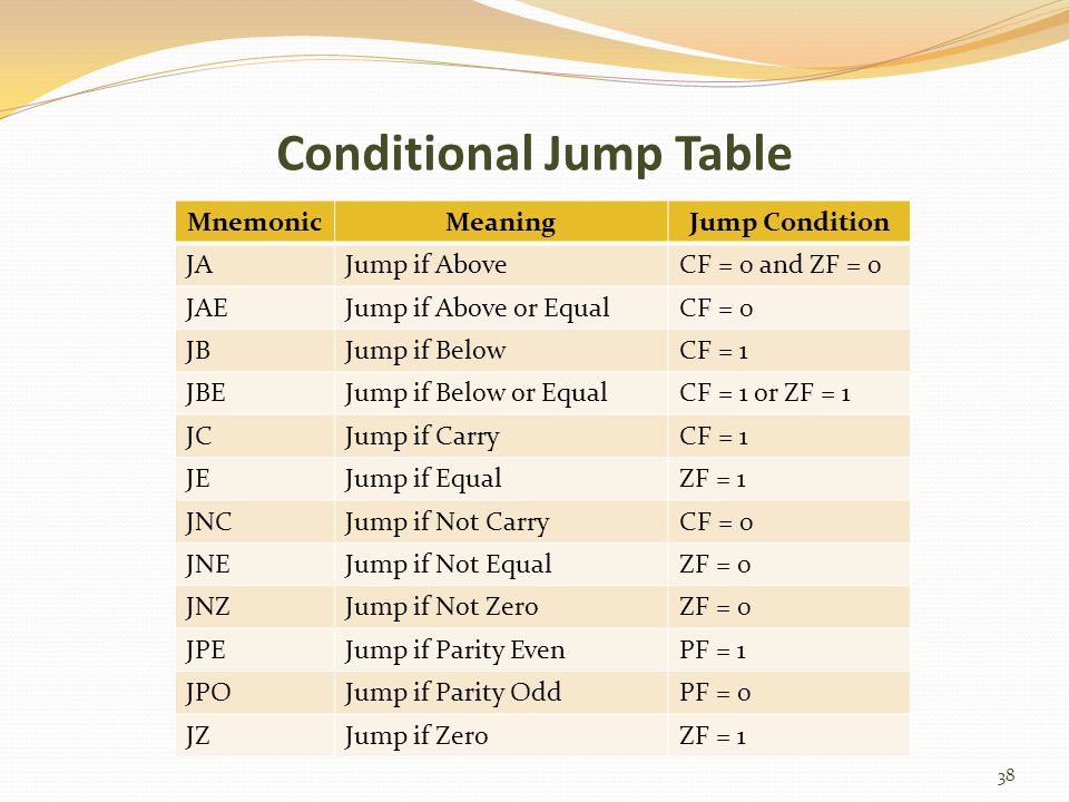 Conditional Jump Table