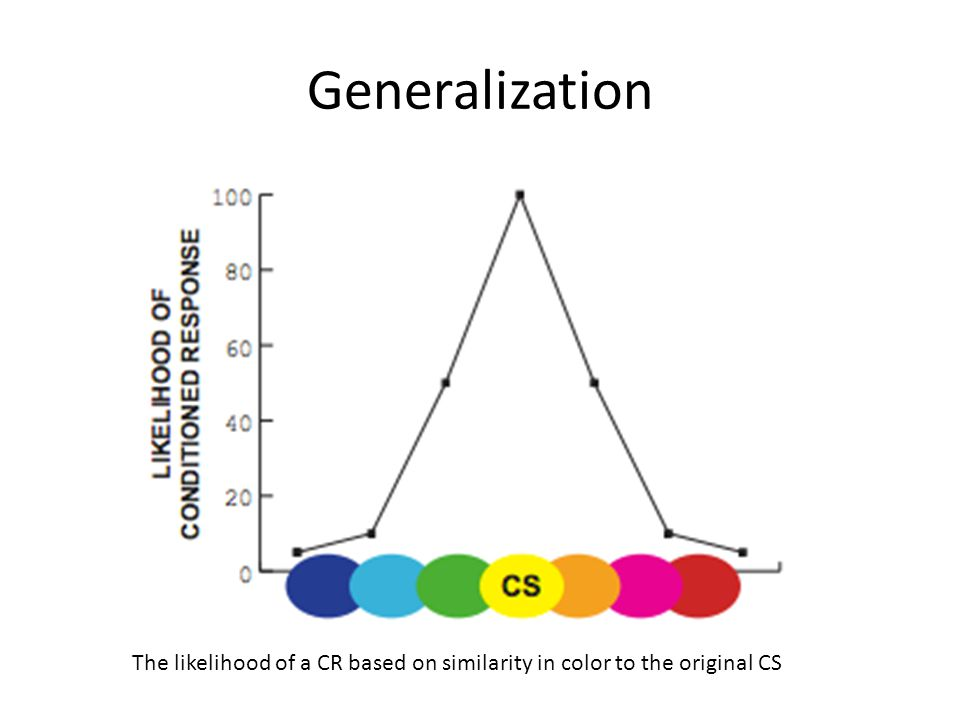 Generalization The likelihood of a CR based on similarity in color to the original CS