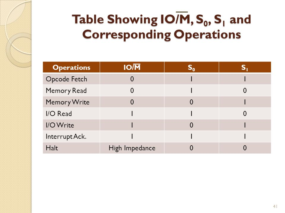 Table Showing IO/M, S0, S1 and Corresponding Operations