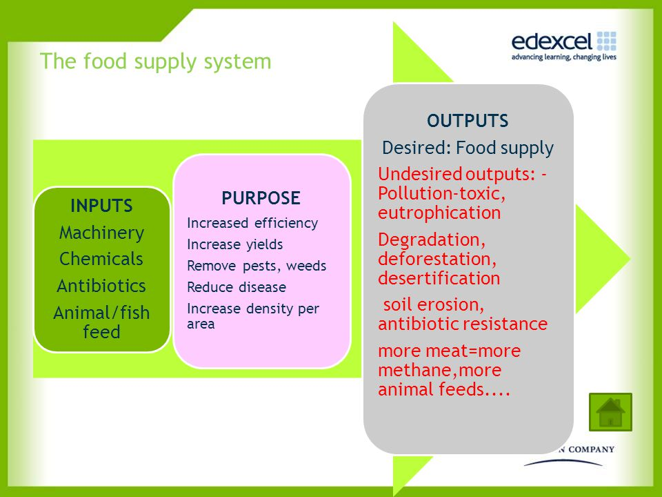 The food supply system OUTPUTS Desired: Food supply