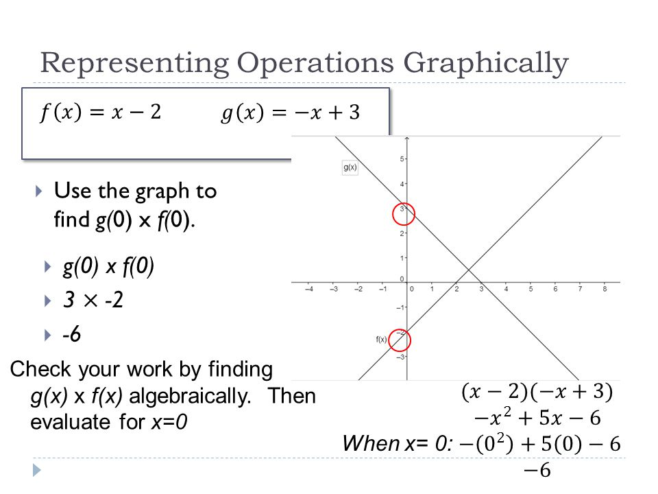 Representing Operations Graphically