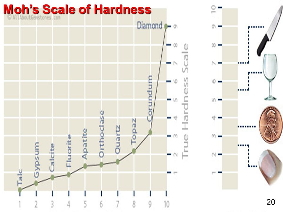 Moh's Scale of Hardness