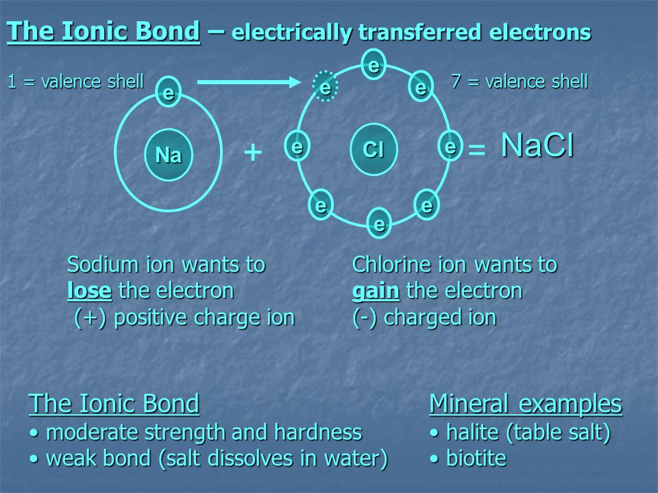 + NaCl = The Ionic Bond – electrically transferred electrons